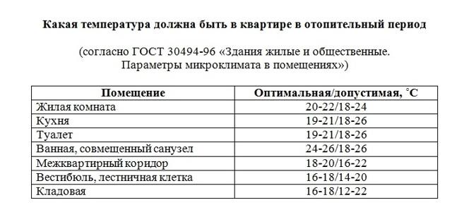 Норма температуры в квартире зимой по закону - 2021